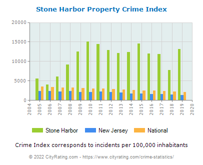 Stone Harbor Property Crime vs. State and National Per Capita
