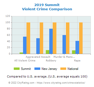 Summit Violent Crime vs. State and National Comparison