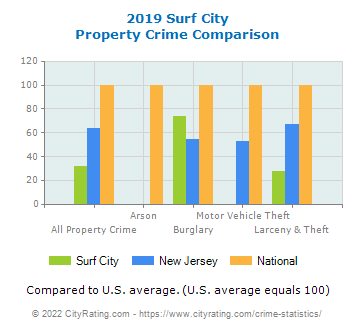 Surf City Property Crime vs. State and National Comparison