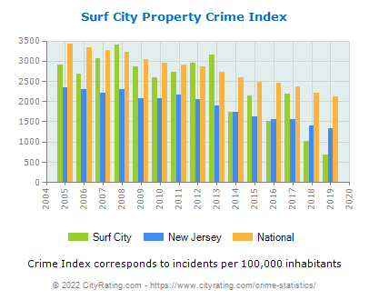 Surf City Property Crime vs. State and National Per Capita