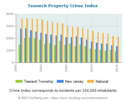 Teaneck Township Propertyteaneck township