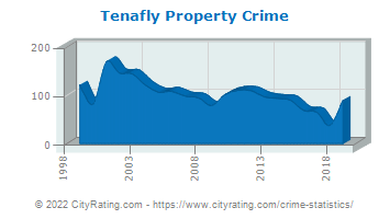 Tenafly Property Crime