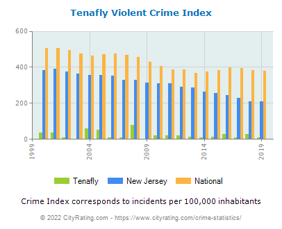 Tenafly Violent Crime vs. State and National Per Capita