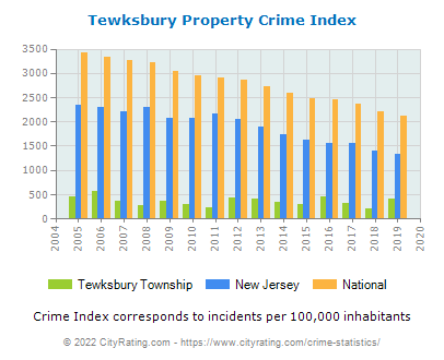 Tewksbury Township Property Crime vs. State and National Per Capita