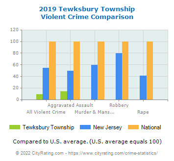 Tewksbury Township Violent Crime vs. State and National Comparison