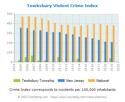 Tewksbury Township Violent Crime vs. State and National Per Capita