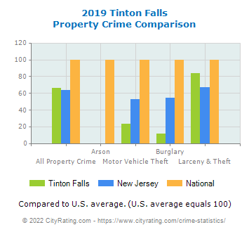 Tinton Falls Property Crime vs. State and National Comparison