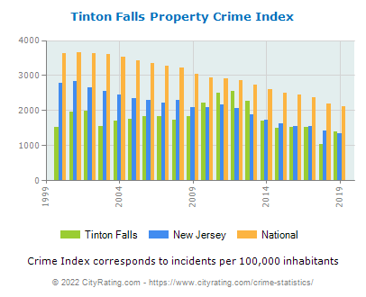 Tinton Falls Property Crime vs. State and National Per Capita