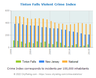 Tinton Falls Violent Crime vs. State and National Per Capita