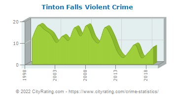 Tinton Falls Violent Crime