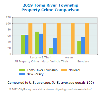 Toms River Township Property Crime vs. State and National Comparison