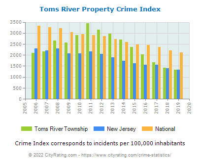 Toms River Township Property Crime vs. State and National Per Capita