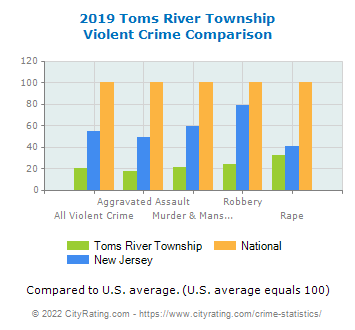 Toms River Township Violent Crime vs. State and National Comparison