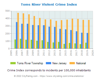 Toms River Township Violent Crime vs. State and National Per Capita