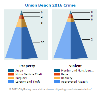 Union Beach Crime 2016