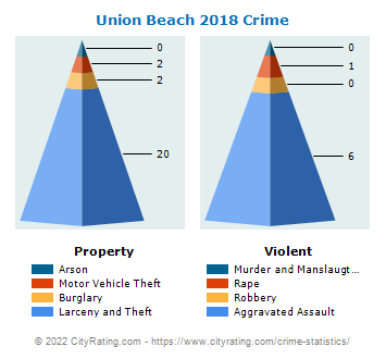 Union Beach Crime 2018