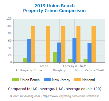 Union Beach Property Crime vs. State and National Comparison