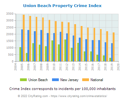 Union Beach Property Crime vs. State and National Per Capita