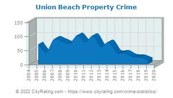 Union Beach Property Crime