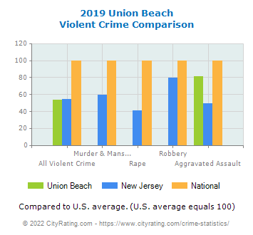 Union Beach Violent Crime vs. State and National Comparison