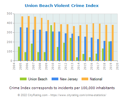 Union Beach Violent Crime vs. State and National Per Capita