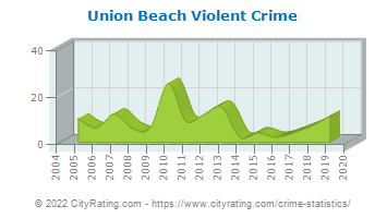 Union Beach Violent Crime