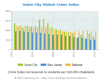 Union City Crime Statistics New Jersey Nj Cityrating Com