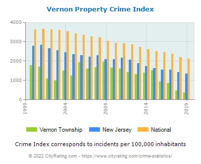 Vernon Township Property Crime vs. State and National Per Capita