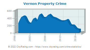 Vernon Township Property Crime