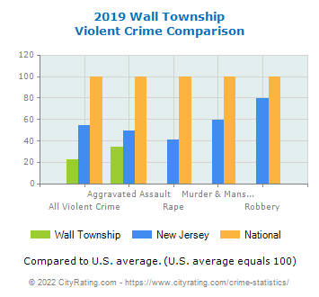 Wall Township Violent Crime vs. State and National Comparison