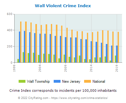 Wall Township Violent Crime vs. State and National Per Capita