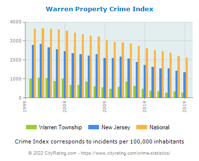 Warren Township Property Crime vs. State and National Per Capita