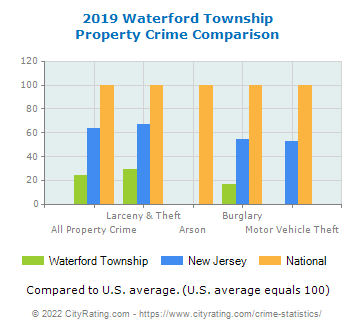 Waterford Township Property Crime vs. State and National Comparison