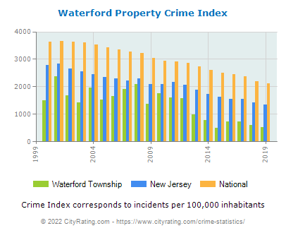 Waterford Township Property Crime vs. State and National Per Capita