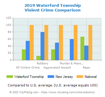 Waterford Township Violent Crime vs. State and National Comparison