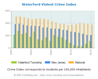 Waterford Township Violent Crime vs. State and National Per Capita