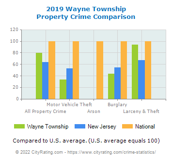 Wayne Township Property Crime vs. State and National Comparison