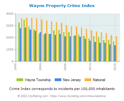 Wayne Township Property Crime vs. State and National Per Capita