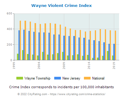 Wayne Township Violent Crime vs. State and National Per Capita