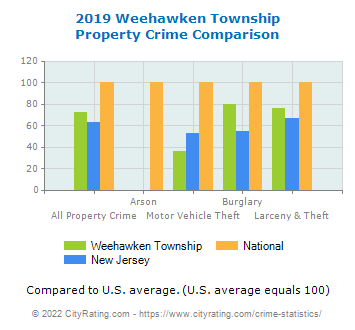 Weehawken Township Property Crime vs. State and National Comparison