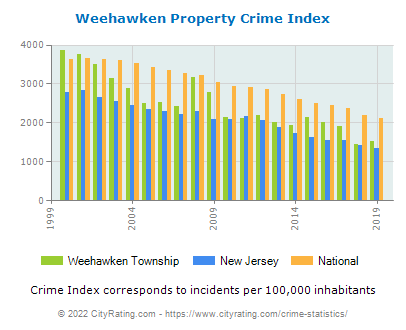 Weehawken Township Property Crime vs. State and National Per Capita