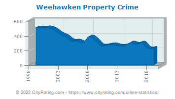 Weehawken Township Property Crime