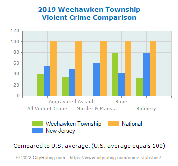 Weehawken Township Violent Crime vs. State and National Comparison