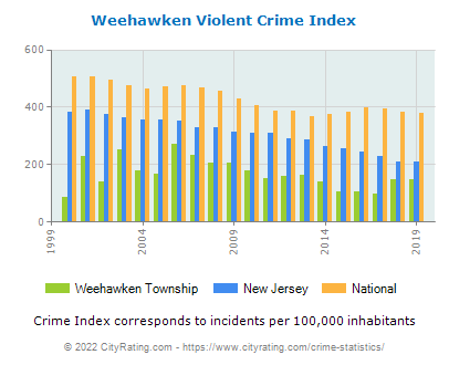 Weehawken Township Violent Crime vs. State and National Per Capita