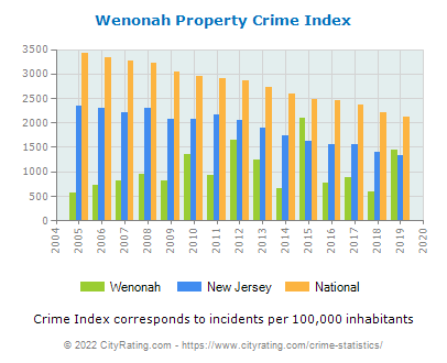 Wenonah Property Crime vs. State and National Per Capita