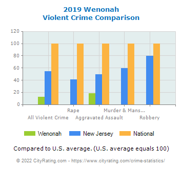 Wenonah Violent Crime vs. State and National Comparison
