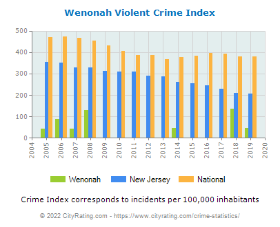 Wenonah Violent Crime vs. State and National Per Capita