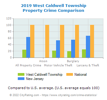 West Caldwell Township Property Crime vs. State and National Comparison