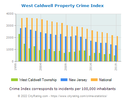 West Caldwell Township Property Crime vs. State and National Per Capita