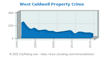 West Caldwell Township Property Crime